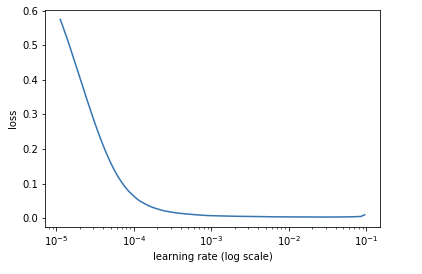 Learning rate finder plot